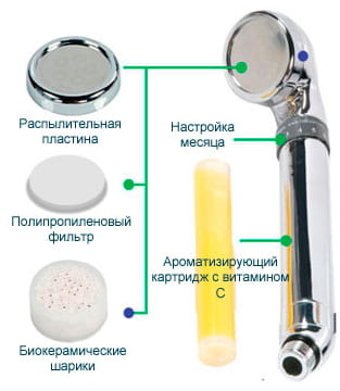 """KeoSan Насадка - фильтр для душа """"Aroma Sense"""" 501 + картридж """"лимон"""". (фото, вид 1)"""