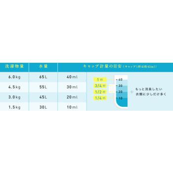 """Lion """"Soflan Premium Deodorizer Zero"""" Кондиционер для белья защищающий от неприятного запаха, натуральный аромат цветочного мыла, сменная упаковка, 450 мл. (фото, вид 1)"""